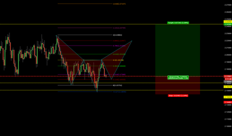 GBPNZD: 242 GBPNZD SOARING EAGLE
