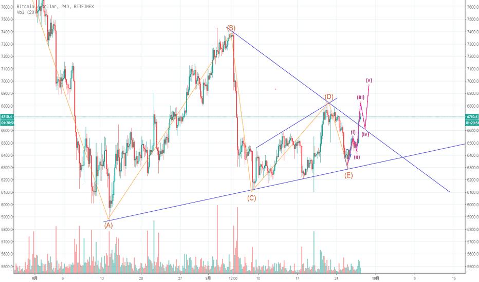 BTCUSD: 比特币突破整理三角形