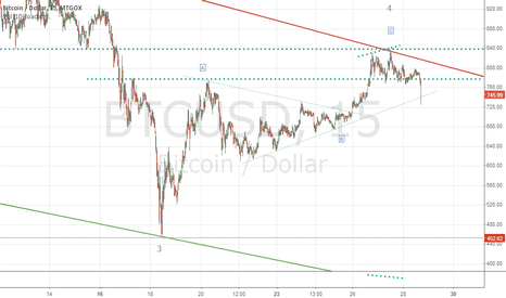 BTCUSD: BTCUSD: wave 5 of c of A is devoloping