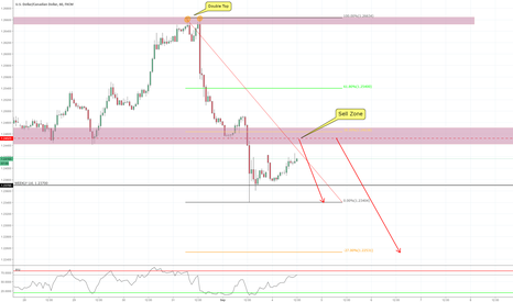 USDCAD: Trend Continuation Opportunity 60 min