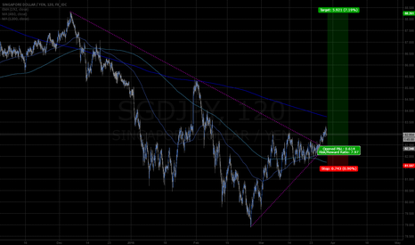SGDJPY: SGDJPY 2hr 4mo wedge breakout