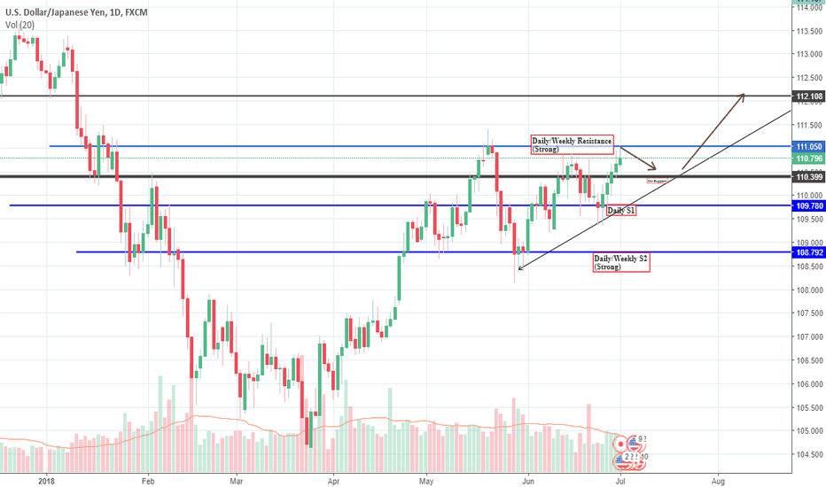 USDJPY: Big Picture analysis for USD/JPY