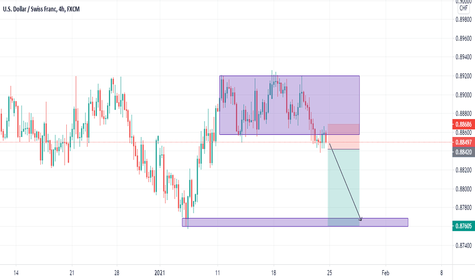 USDCHF Condition Sell