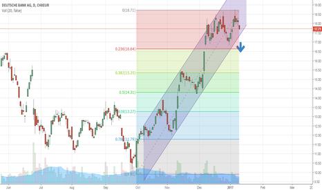 DBK: Deutsche Bank is a short below 17 euro at close