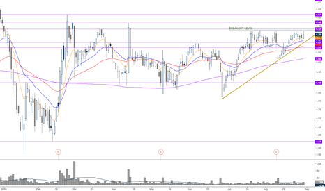 LSCC: breakout >6.30 above all the MA's