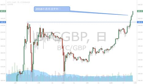 BTCGBP: ビットコインは2016年の最高値を更新!