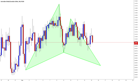 AUDCAD: AUDCAD / H4 / Gartley Formation