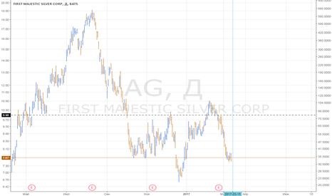 AG: Покупка AG (FIRST MAJESTIC SILVER CORP) в день повышения ставки