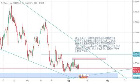 AUDUSD: 澳元兑美元,目前也是在持续下跌趋势之中