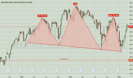 XLI: XLI — Head and Shoulders