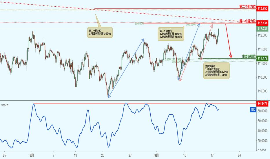 USDJPY: USDJPY 美元兑日元(2小时图)-接近阻力位,下跌!
