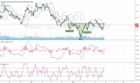 XLE: XLE Inverse Head and Shoulders