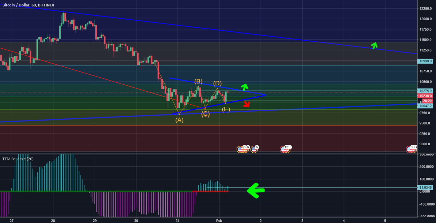 BTC - Potential End of Correction, Big Moves Soon!