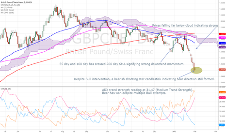 GBPCHF: Strong downtrend signals for GBP/CHF. (Mid-long term)