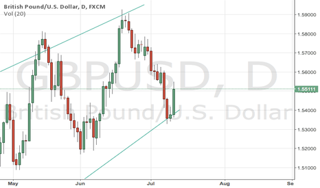 GBPUSD: British Pound Long Inside the Channel to Previous Highs
