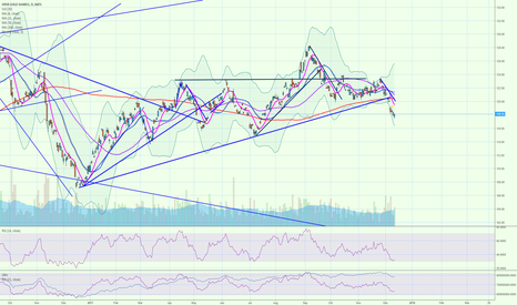GLD: GLD BROKE LONG TERM TREND LOOKING FOR SET UP AROUND RESISTANCE