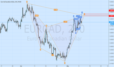 EURCAD: EURCAD BEARISH CYPHER AND BUTTERFLY