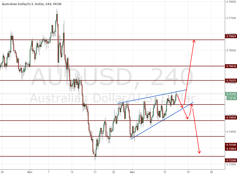 Audusd Two Way Structure wait For Breakout