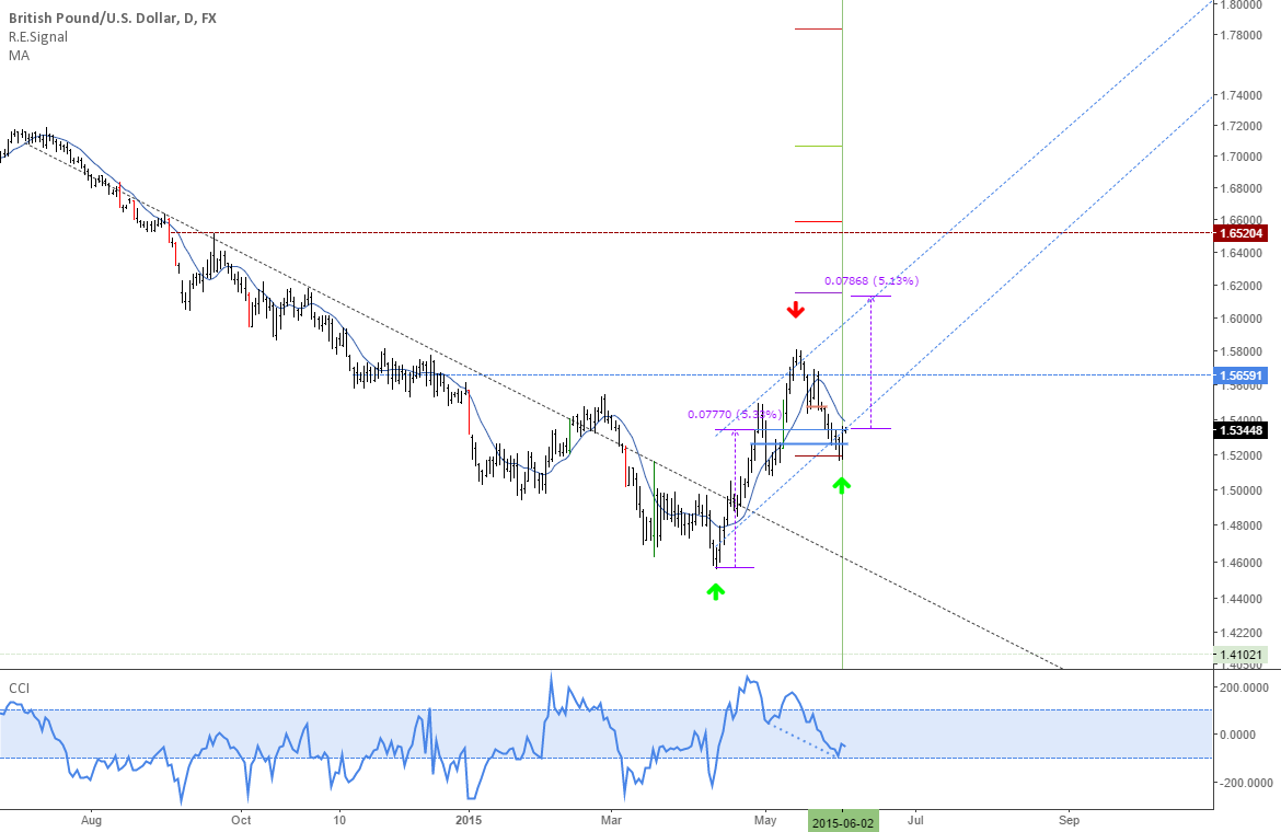 GBPUSD: Downtrend expired