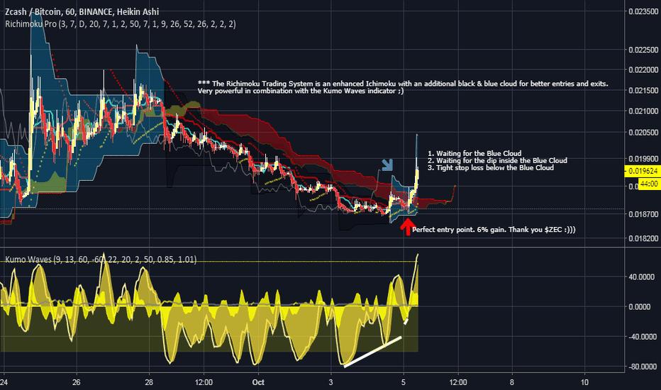 ZECBTC: ZEC BTC (analyzed with Richimoku & Kumo Waves)