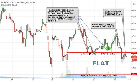 CL1!: Flat по нефти (CL) продолжается