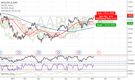 AAPL: Easy Money AAPL / SHORT