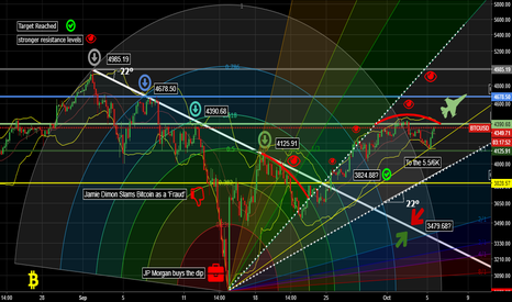 BTCUSD: BTC, THE STRONGEST RESISTANCES AND HIS POWER IN THE VIEW OF ALL
