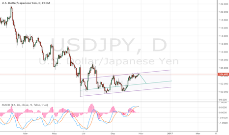 USDJPY: Go Short USD/JPY