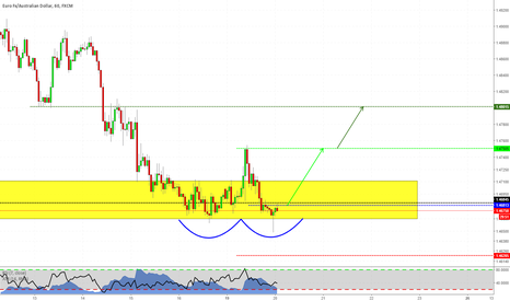 EURAUD: Double Bottom at Structure?