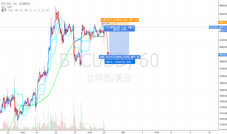BTCUSD:  [Short] $BTC Short-term