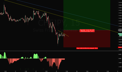CHFJPY: CHFJPY Long Trade Setup... Maybe This Time.