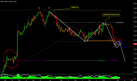 GBPUSD: GBPUSD - The Next Move Lower