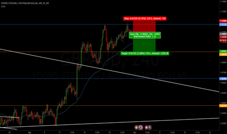 GBPAUD: Shorting on this