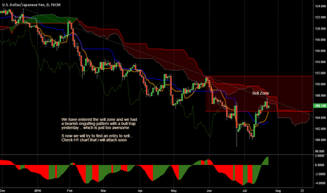 USDJPY: We are now in the sell zone with a signal...