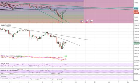 BTCUSD: Be careful with next dip