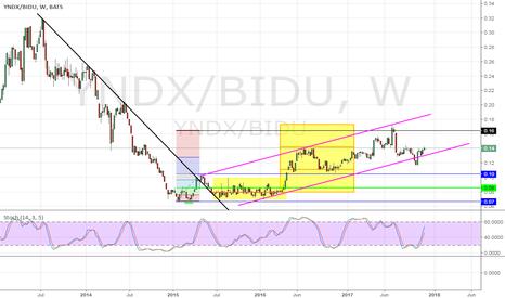 YNDX/BIDU: Yandex / Baidu - Battle of the search engines