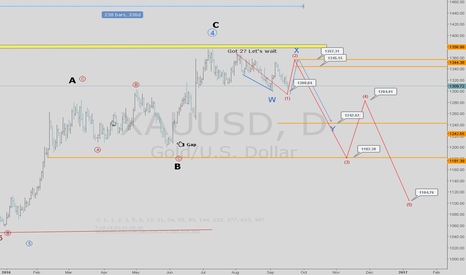 XAUUSD: 100% bull - Once in Blue moon