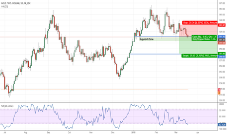 XAUUSD: Gold may break support levels on strong USD