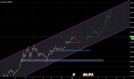 BTCUSD: BTC - plan to short and long the bottom of channel