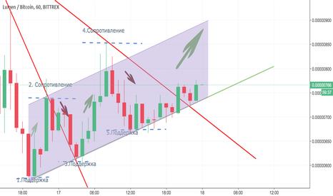 XLMBTC: Lumen - линии тренда