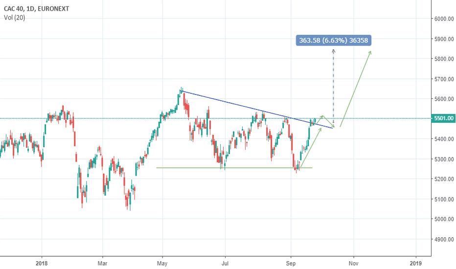 PX1: bullish descending triangles