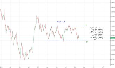 USDJPY: الدولار الأمريكي مقابل الين الياباني في حركة عرضية