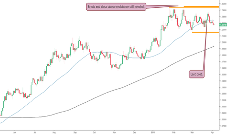 EURUSD: No Change on The EURUSD