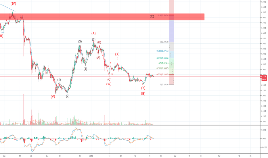IOTUSD: Possible target for IOTA! Will it ever recover?