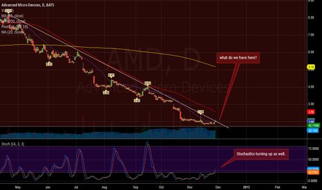 AMD: Let's watch..