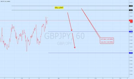 GBPJPY: Short area GBP/JPY