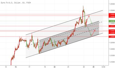 EURUSD: 欧元兑美元26日日内交易机会