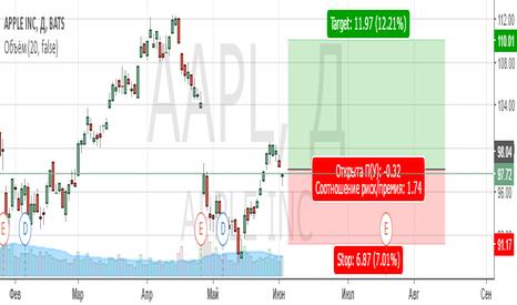 AAPL: Оставить открытой длинную позицию от $96