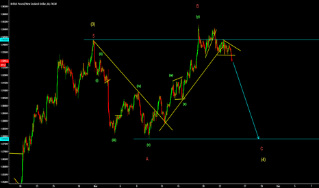 GBPNZD: GBPNZD sell setup