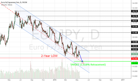 EURJPY: EUR/JPY Short to 120.00